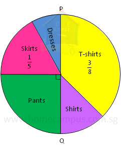 Fraction drawing pie. Charts word problems home