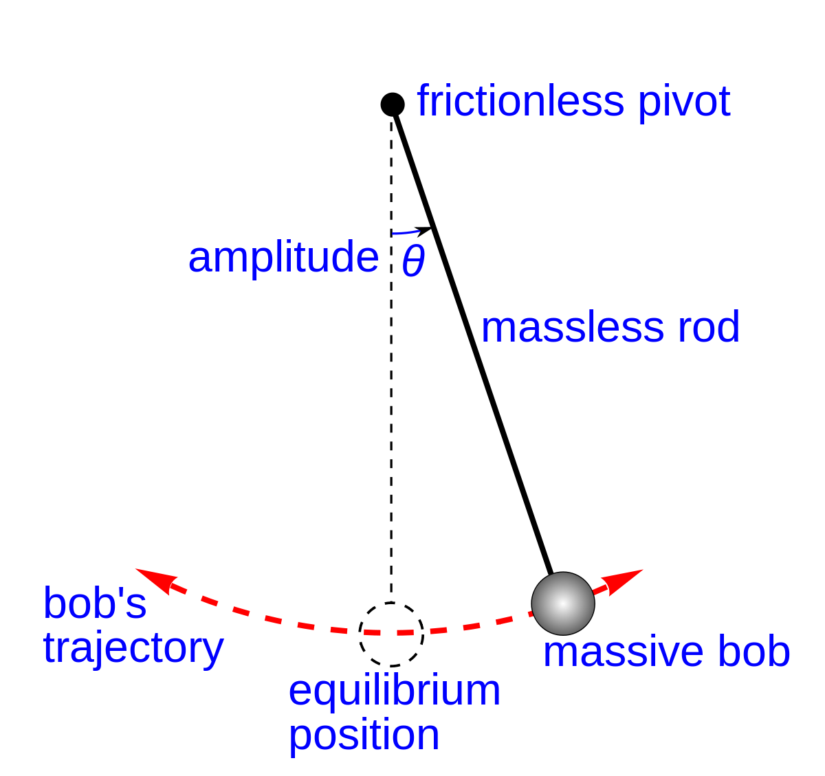 Sliding vector ideality assumption. Pendulum wikipedia