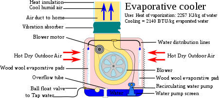 Evaporation drawing chart. Evaporative cooler wikipedia illustration