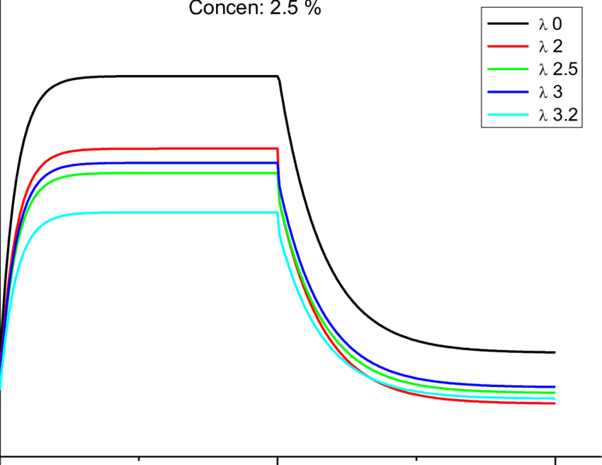Function drawing different. Dependence of k s