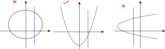 Function drawing equation. Functions and their graphs