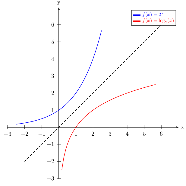 function drawing inverse