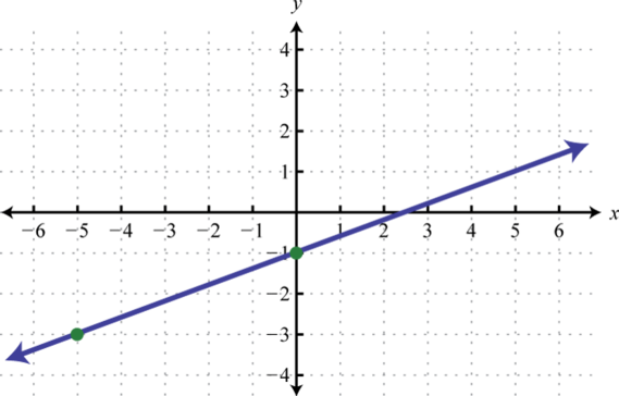 Function drawing line graph. Linear functions and their