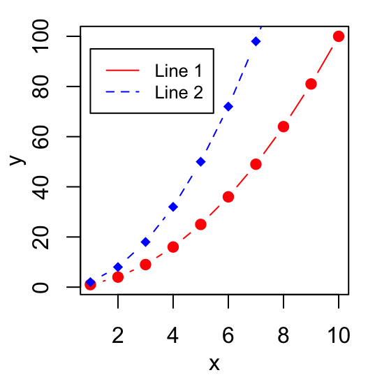 Function drawing line graph. Plotting symbol plotstyle in