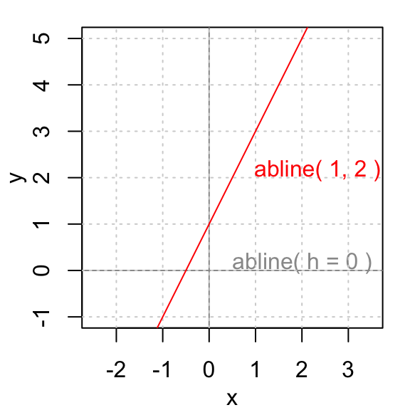 Function drawing line graph. Abline r an easy