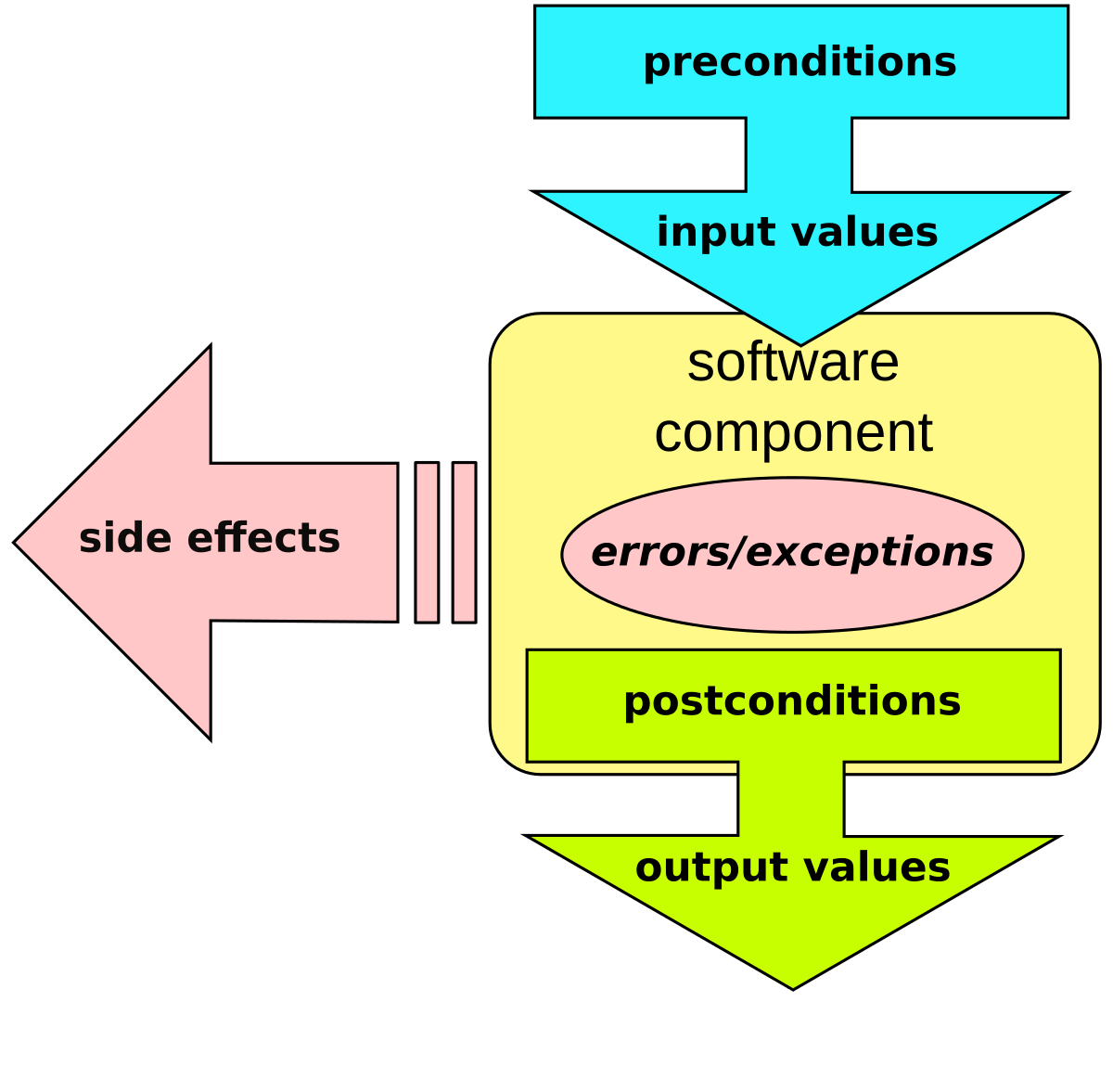 Static drawing programming. Design by contract wikipedia