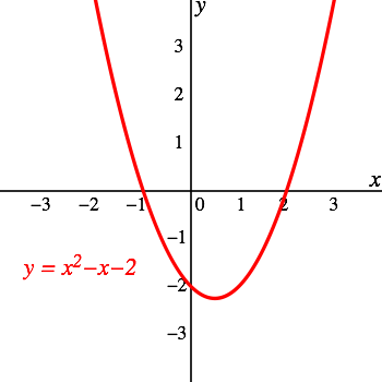 Graph transparent quadratic. Graphs of functions boundless