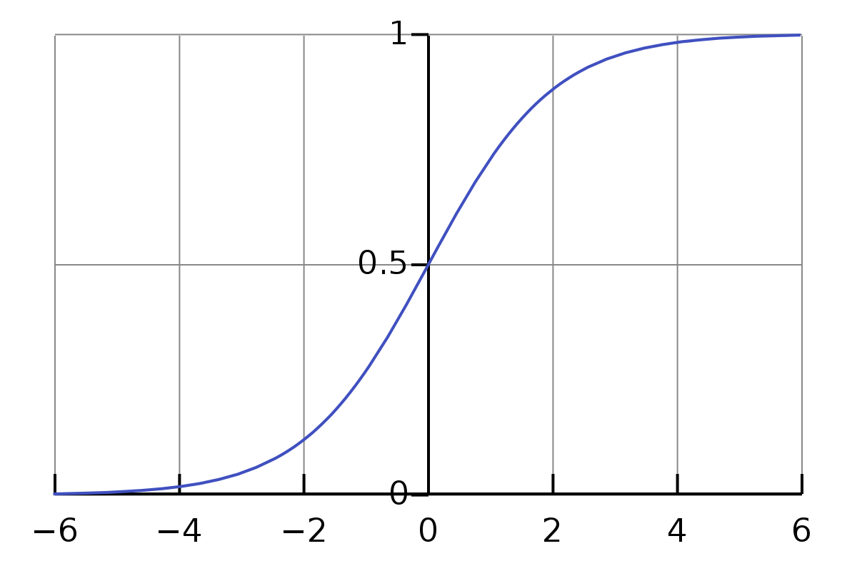 Function drawing parent. Logistic wikipedia