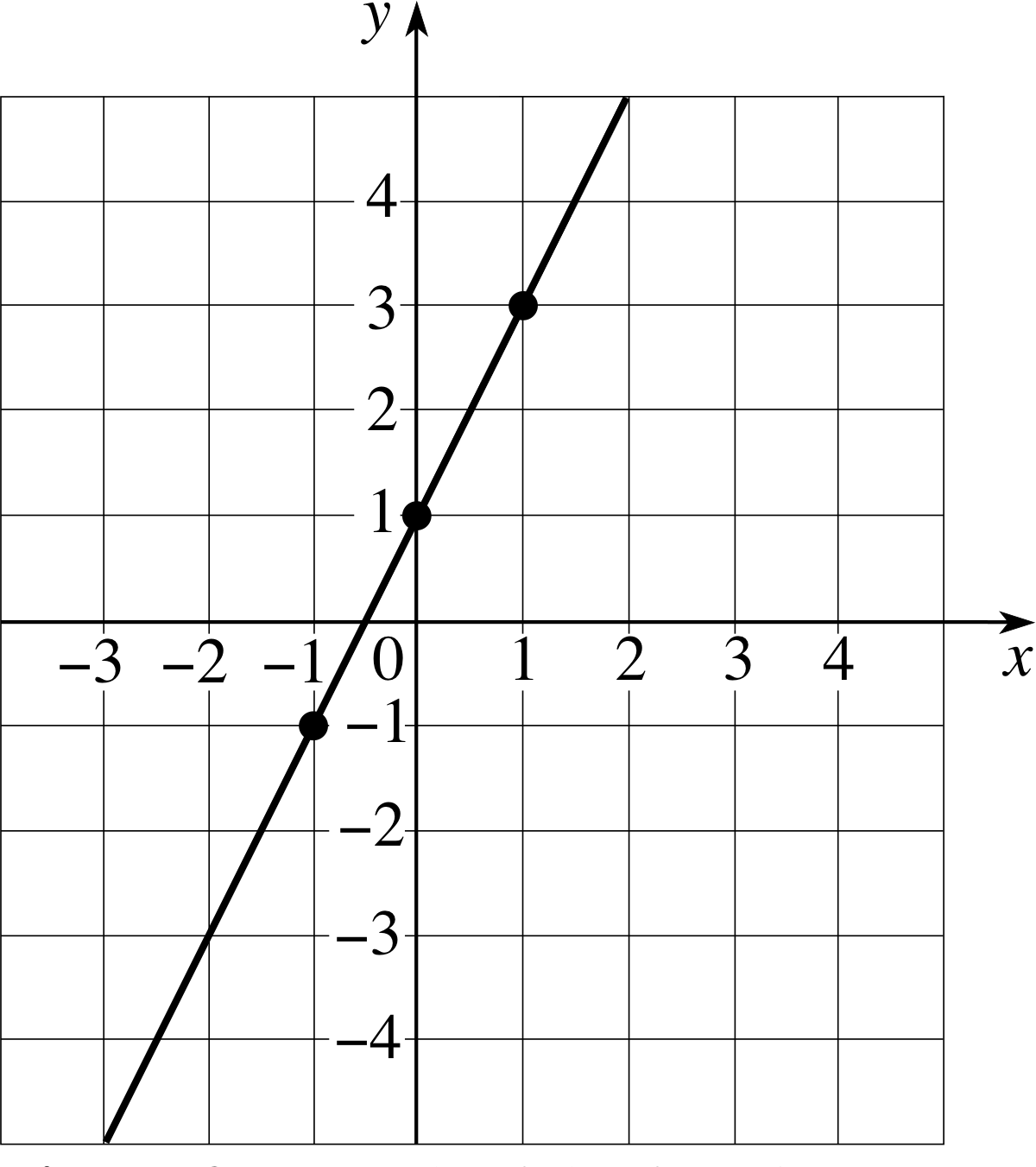 graph of a function - HD1200×1351