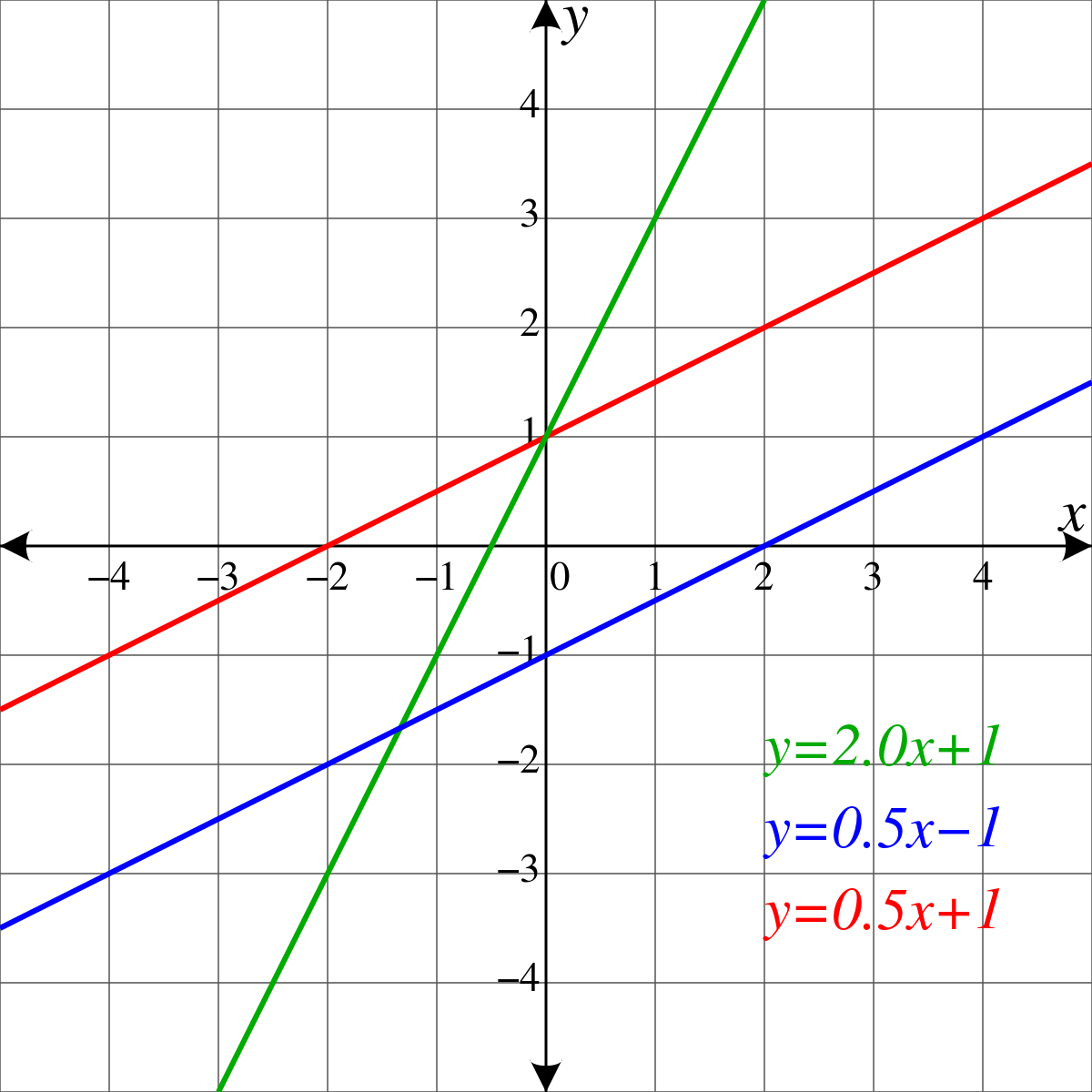 Function drawing straight line. Geometry wikipedia