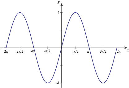 Function drawing trig. Graphing sine at a