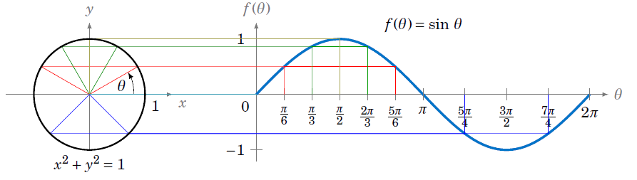 Function drawing trig. Graphing the trigonometric functions
