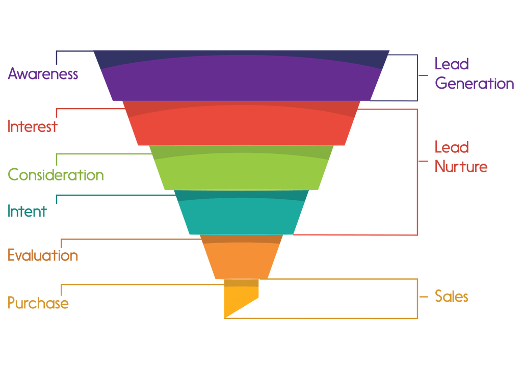 Funnel marketing png. Full what it is