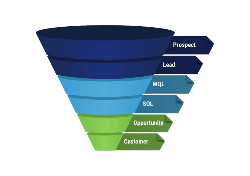 Funnel marketing png. Tips to create