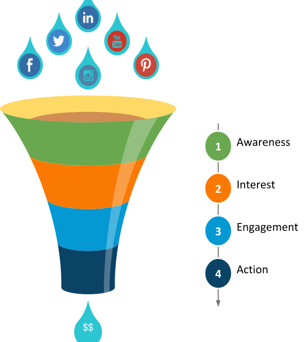 Funnel marketing png. Social media how to