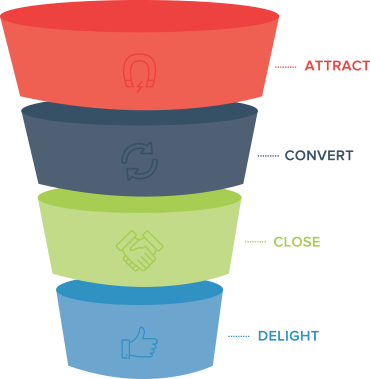 Funnel marketing png. Objectives examples for