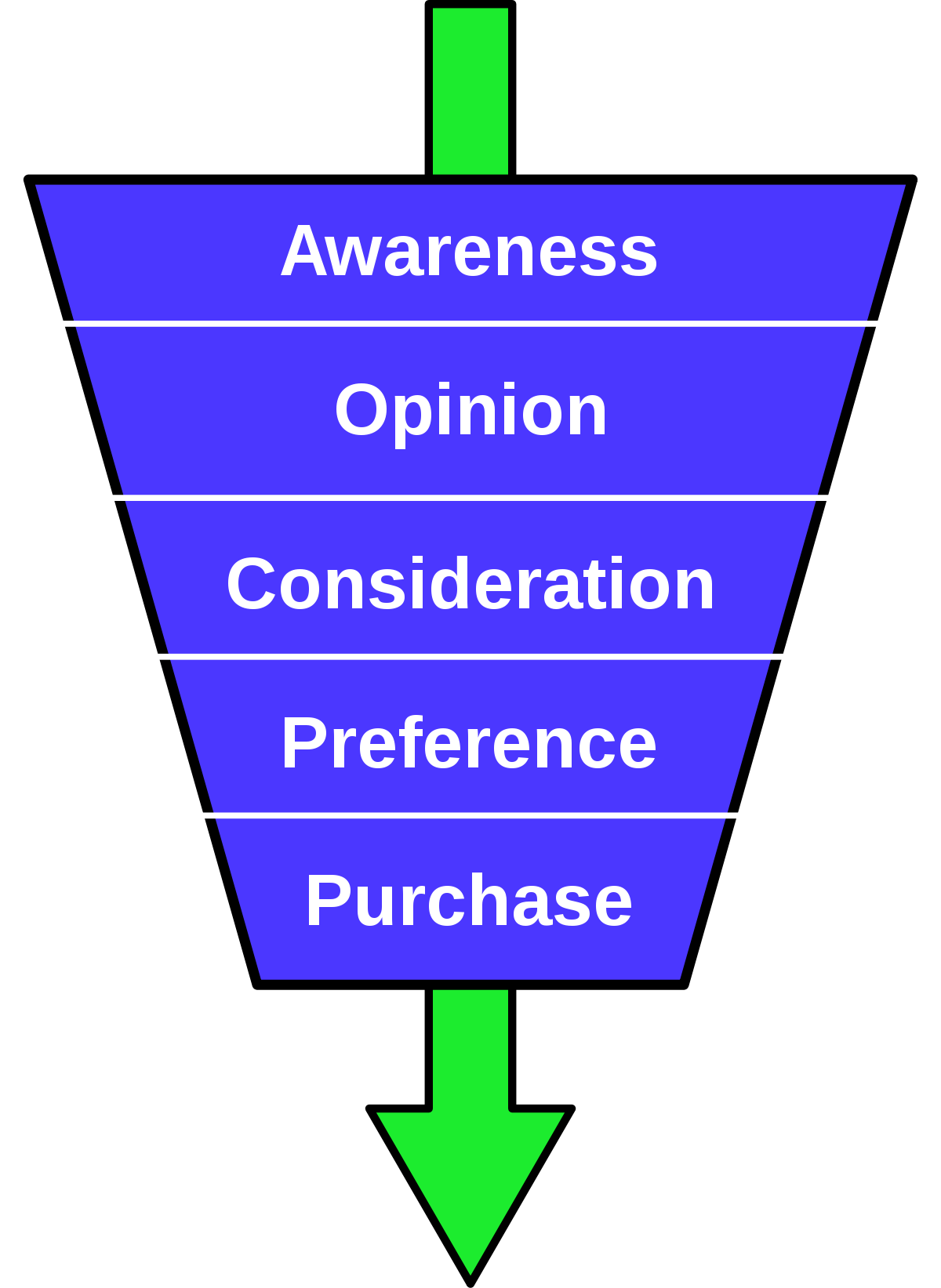 Funnel sections png. Purchase wikipedia