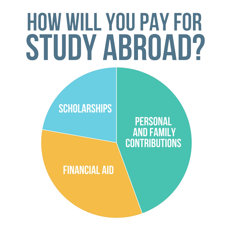 Future vector study abroad. Costs funding studying is