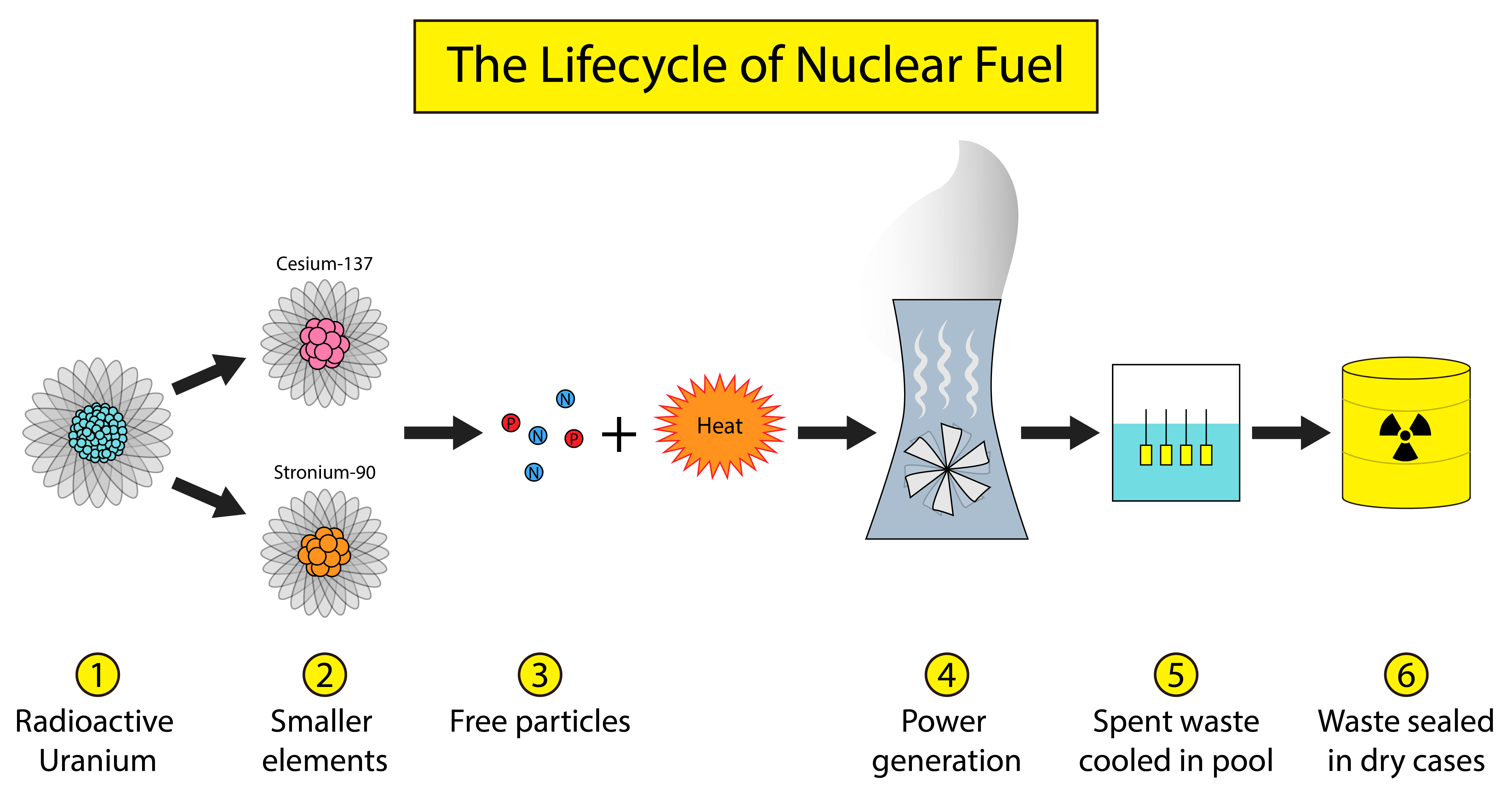 Nuclear drawing radioactivity. Looking for a trash