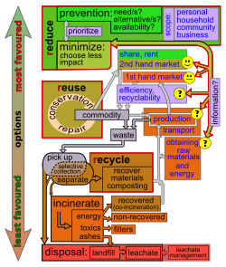 Garbage drawing organic waste. Hierarchy wikipedia