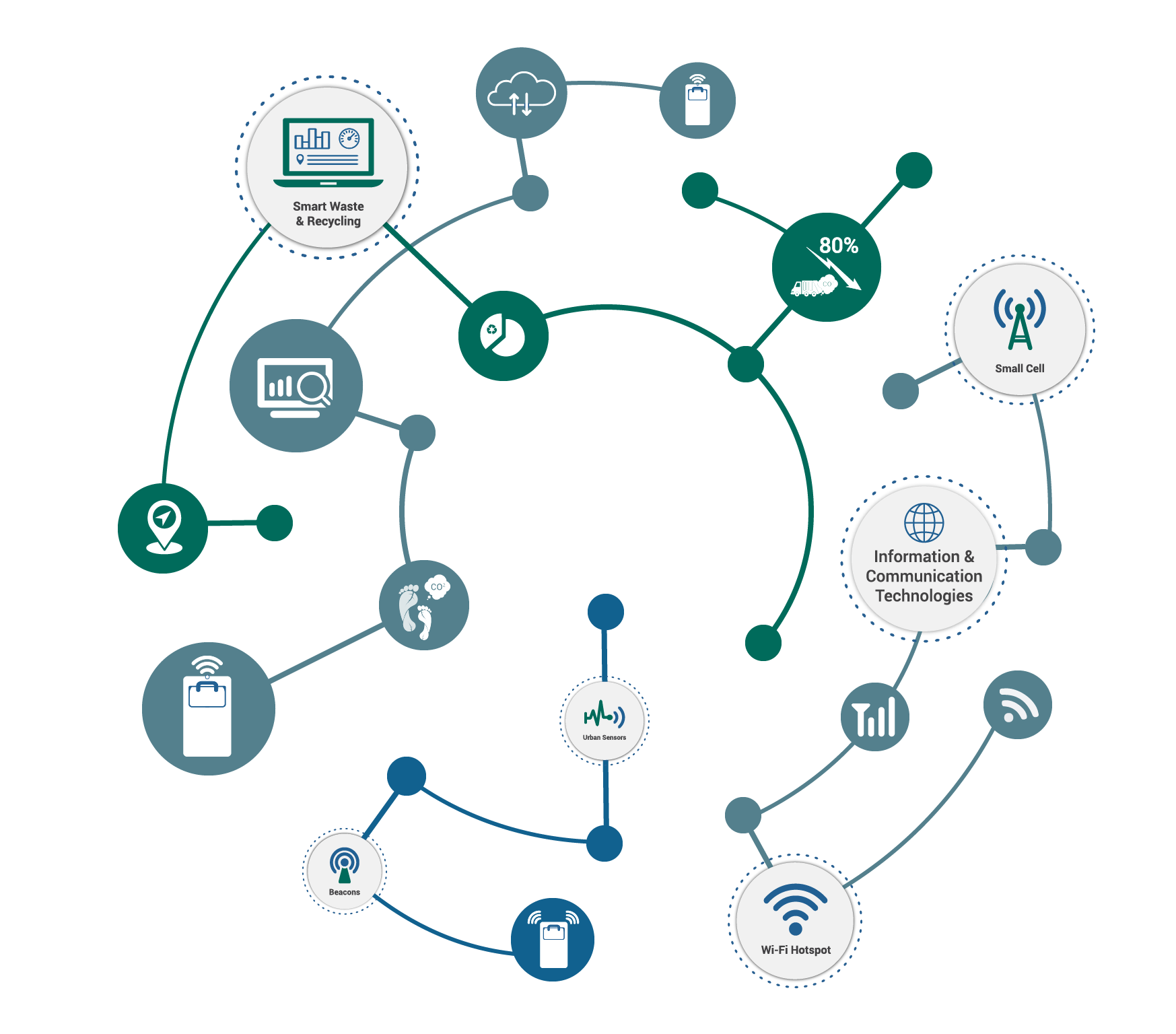 Vector solution smart. Bigbelly solutions for cities
