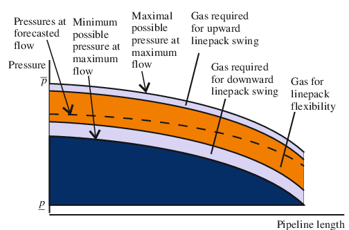 Gas vector tong. Depiction of pressures in