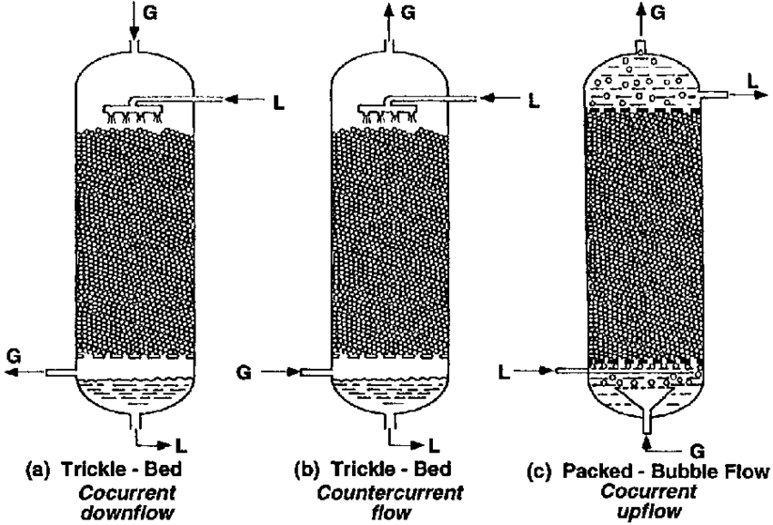Gas vector tong. Packed bed reactors for