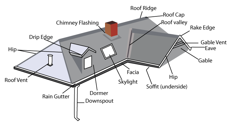 Attic drawing sloping roof house. Parts diagram homes wow