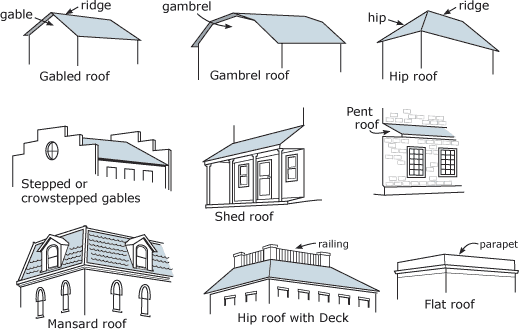 Gazebo drawing hip roof. Different types roofing contractors