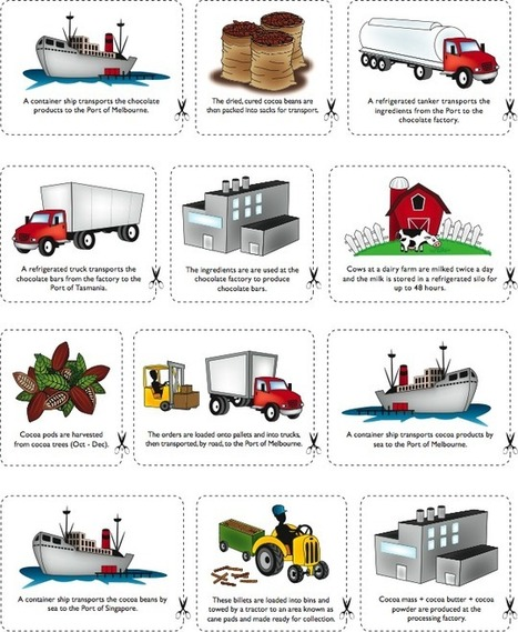 Geography clipart ap human geography. The right move of