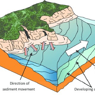 Geology clipart soil sample. A schematic diagram of