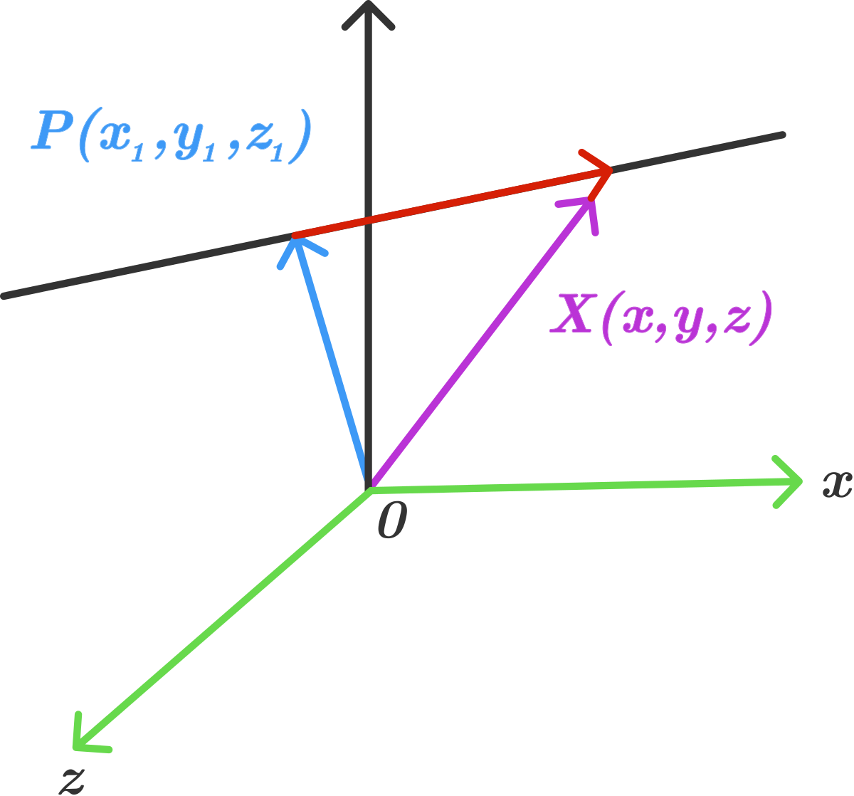 Vector coordinate. D geometry equation