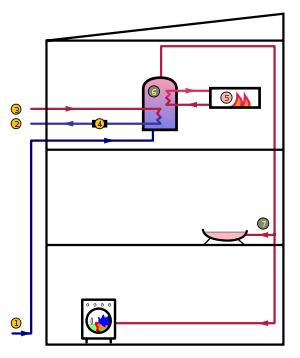 Water heating wikivisually fluid. Vector pipes steam pipe jpg royalty free