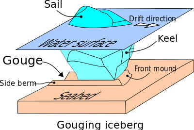 Iceberg clipart ice cap. Seabed gouging by wikipedia