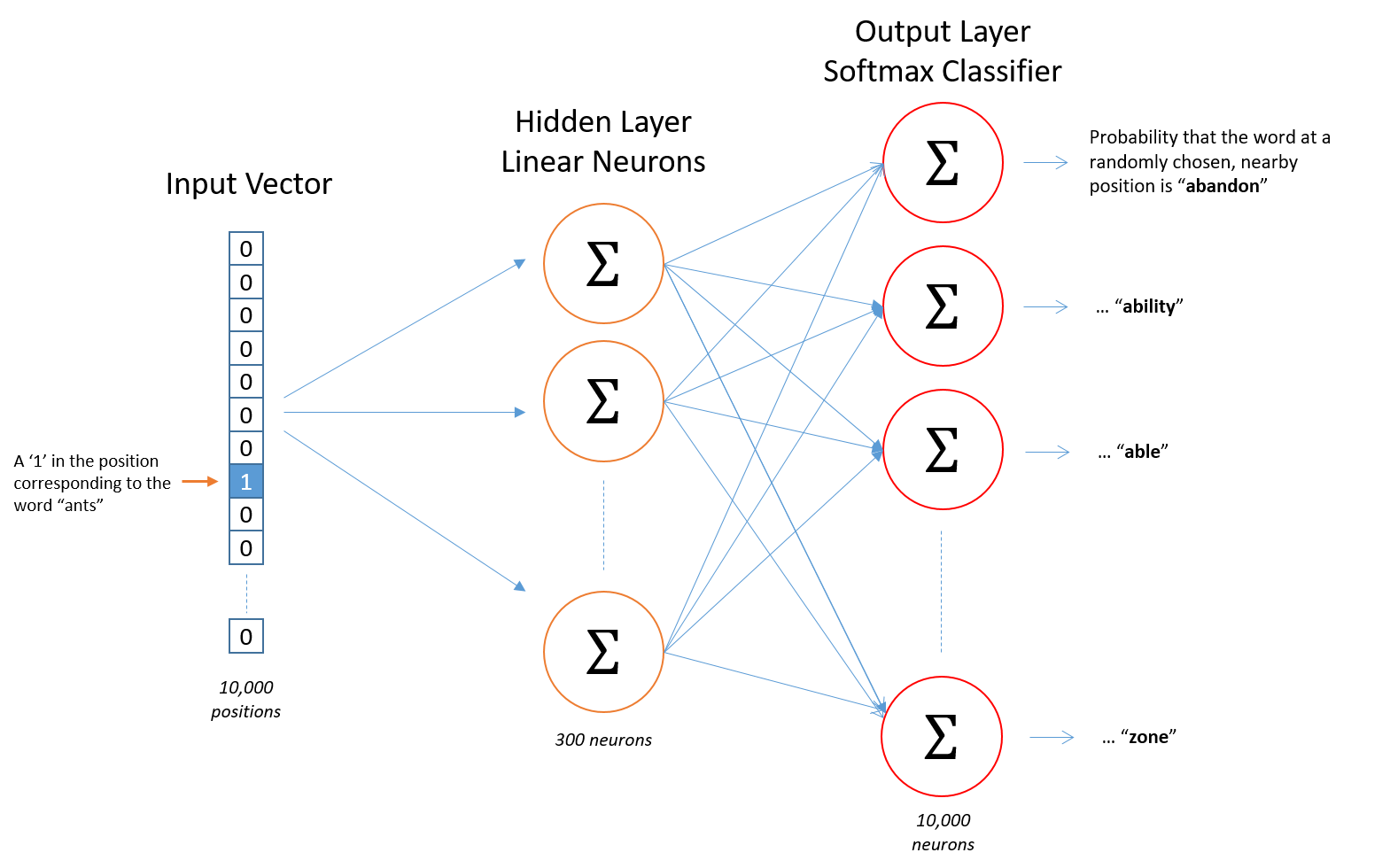 Glove vector nlp. Glossary of deep learning