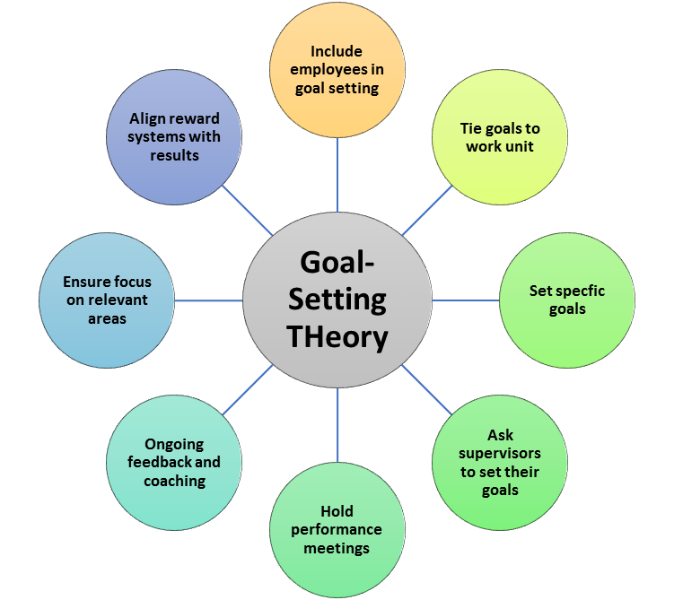 Motivation clipart goal setting. Theory psych work