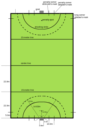 Goal not a straight line png. Field hockey pitch wikipedia