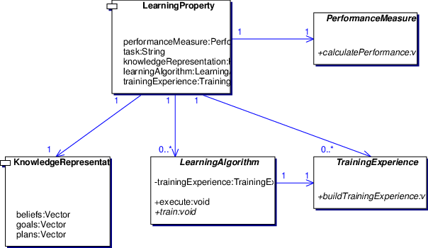 Goal vector performance. Learning design pattern download