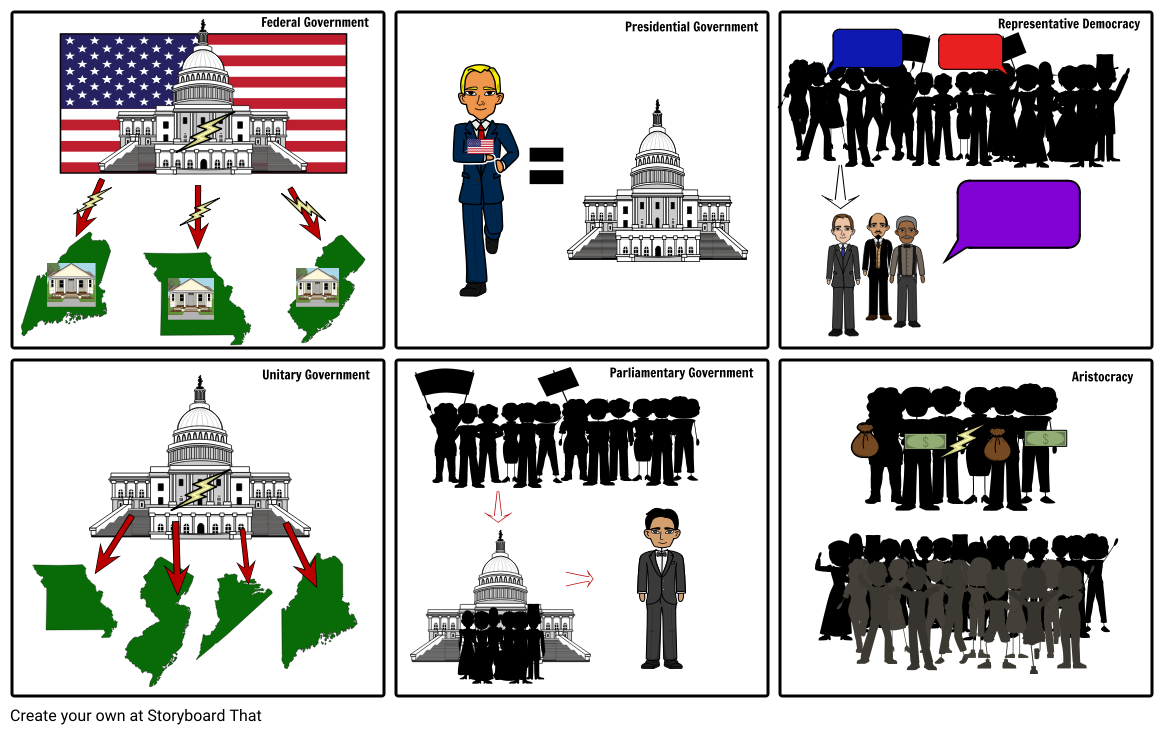 Government clipart form government. Presidential of govt homework