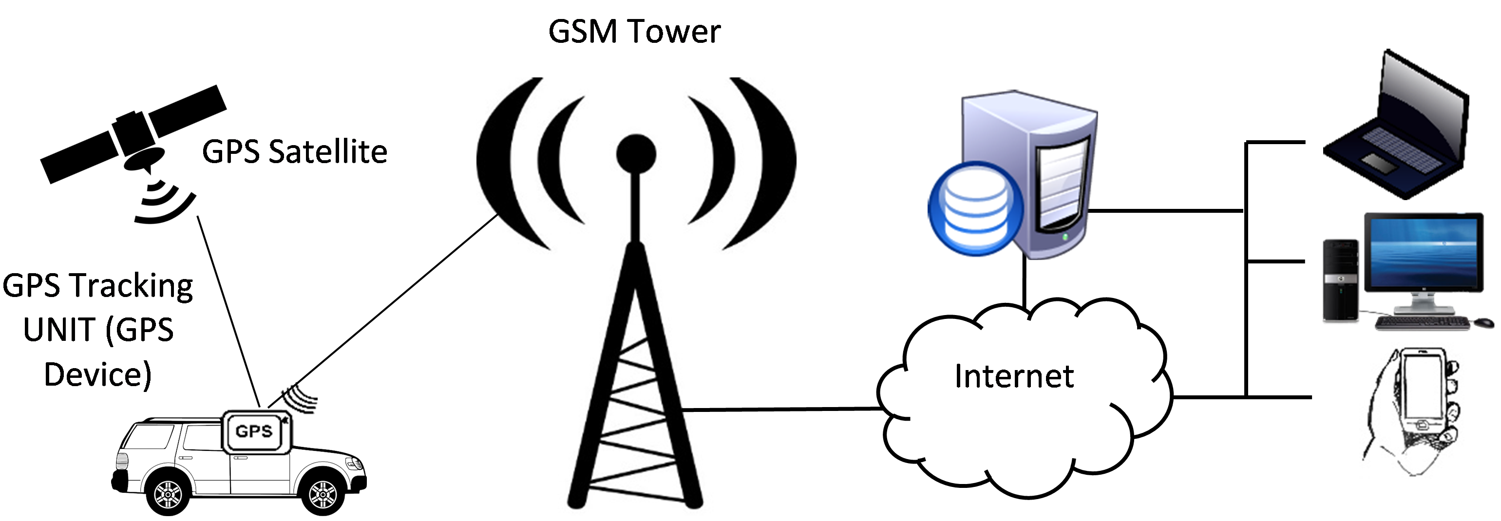 Gps clipart gps tracking. System standing tech company