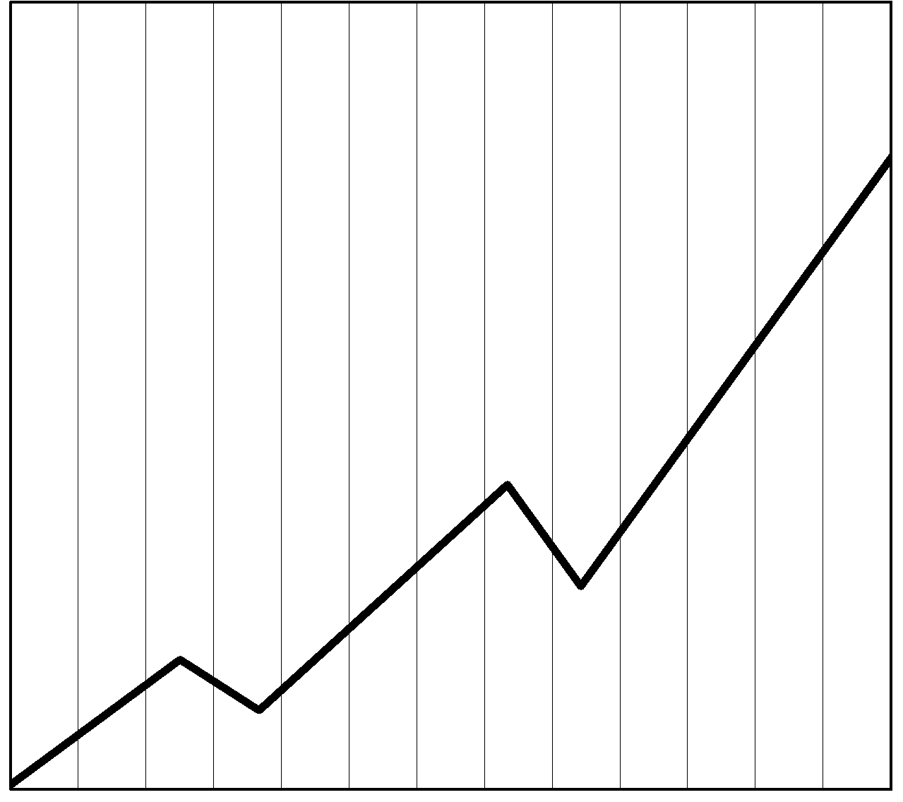 Graph outline png. Blank line c ile