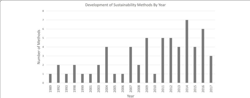Graph transparent development. Of sustainability approaches by