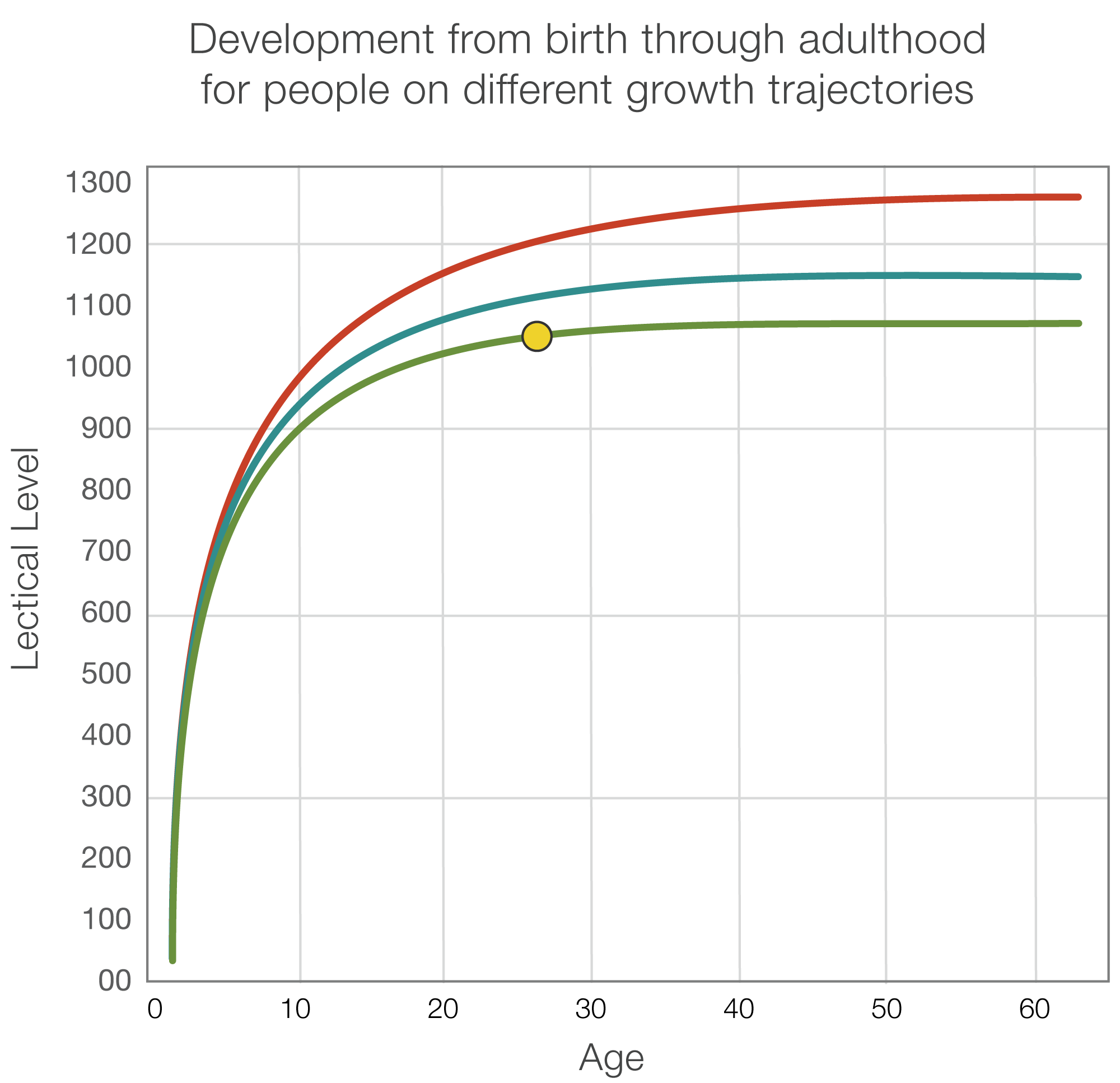 Graph transparent development. The rate of how