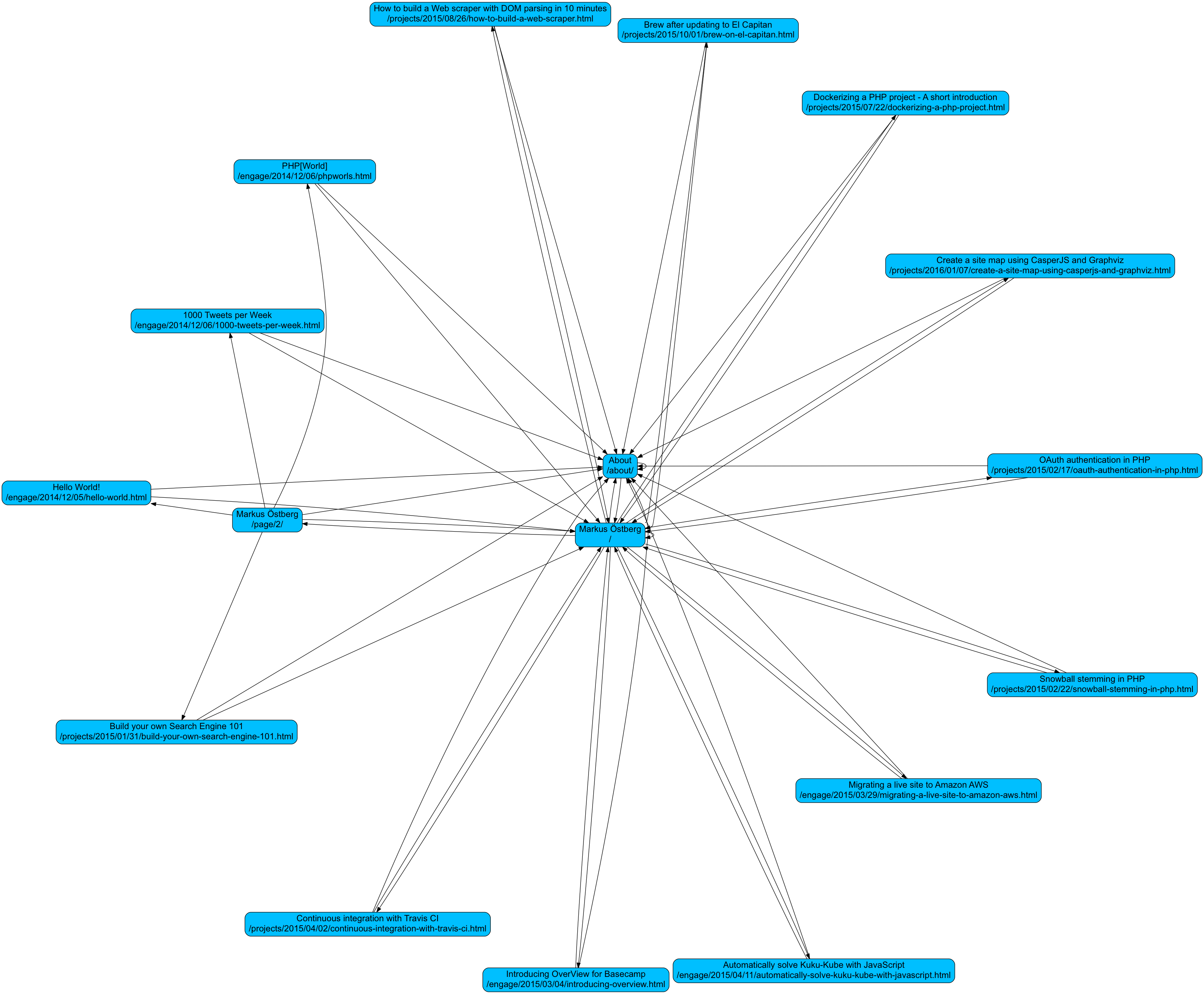 Graphviz dot to png. Create a site map