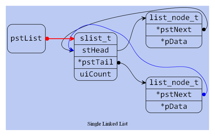 Graphviz dot to png. C how draw linked