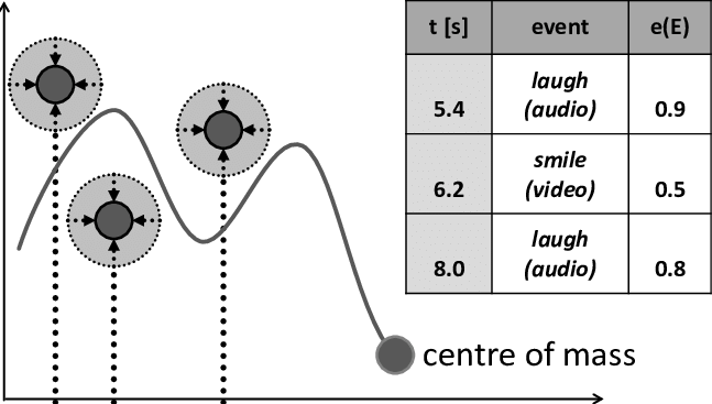 Gravity vector. Example schematic of the