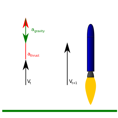 Gravity vector. Turn wikiwand a diagram