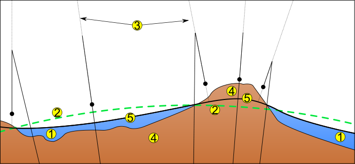 Gravity vector. Geophysics compute direction of