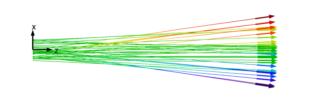 Green beam png. Phase space distributions and