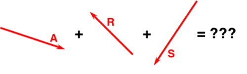 Group vector diagram. Head to tail addition